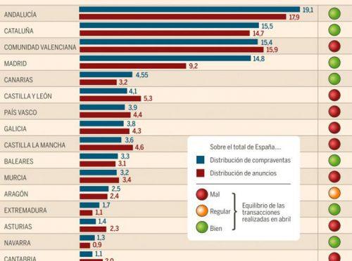 ¿Qué comunidad tiene el mercado inmobiliario más dinámico de España?